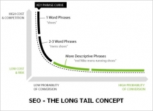 Concept du longue traine ou long tail